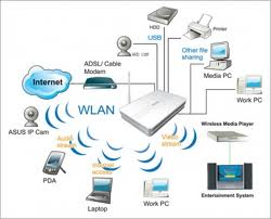 It Support NYC, Manhattan Computer repair NY City » Wireless Network ...